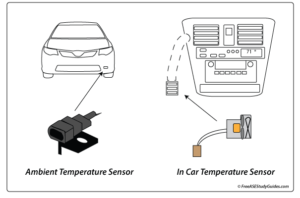 Ambient Air Temperature Sensor Function