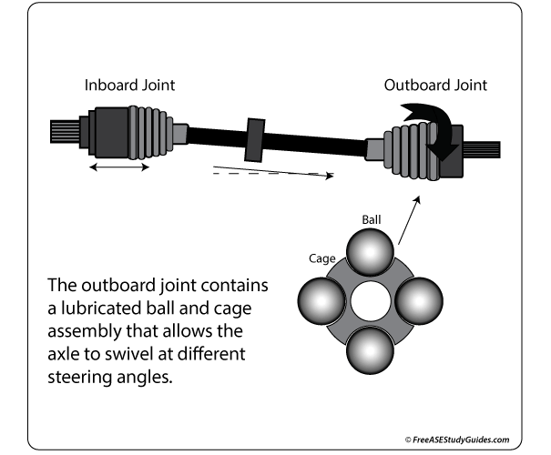 cv joint diagnosis