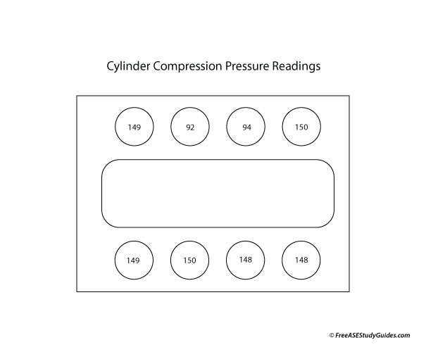 Cylinder compression test