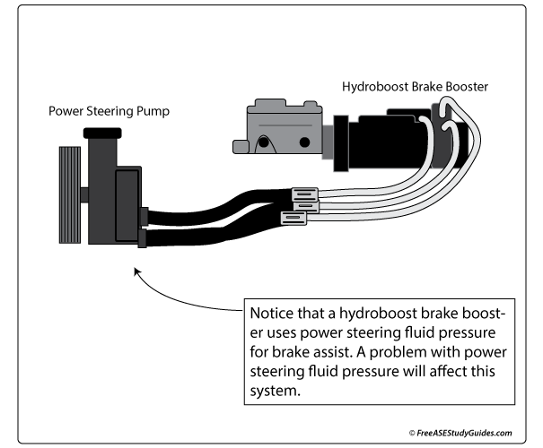 hydroboost brake assist booster and function
