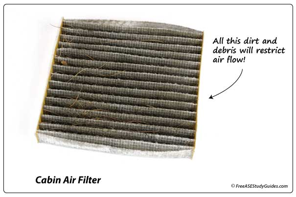 A clogged A/C cabin air filter.
