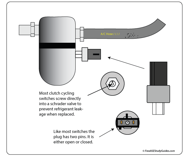 Cycling Clutch Switch | Orifice Tube System (CCOT)