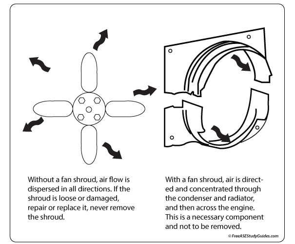 Air Flow and the Fan Shroud