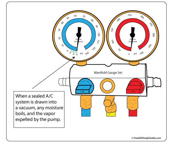 Air Conditioning System Evacuation