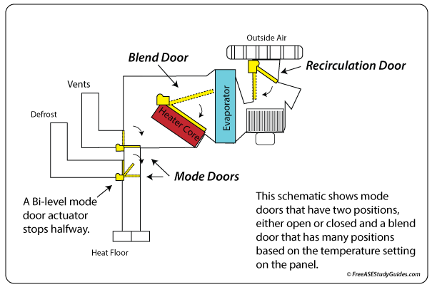 Troubleshooting A/C Heater Control Valve