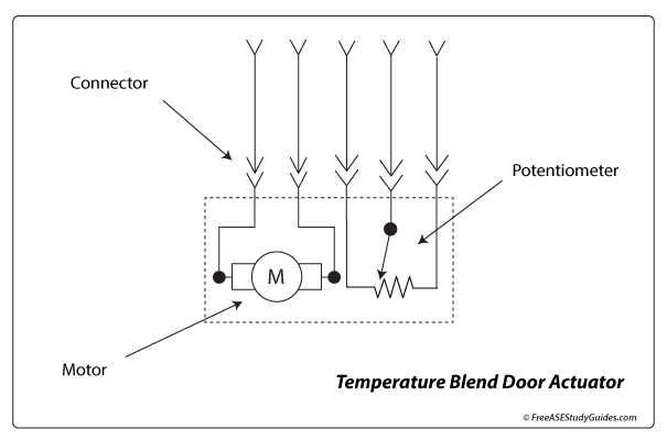 AC temperature blend door circuit diagram.