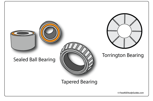 Transmission bearings