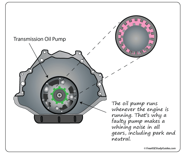 Symptoms of a Transmission Oil Pump / Torque Converter Diagnosis
