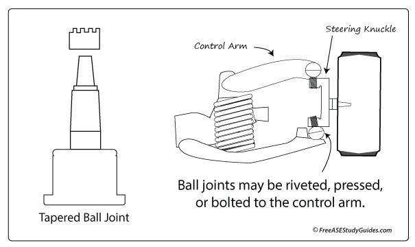 Ball Joint Automotive Function