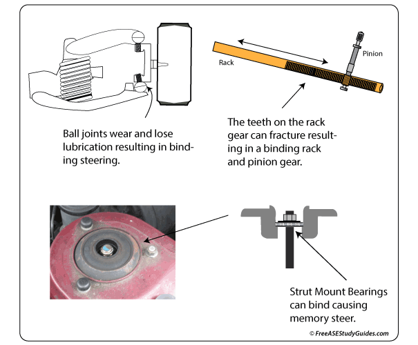 Components that cause steering binding.