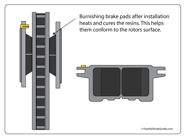 Brake Pad Burnishing How To Burnish Brakes