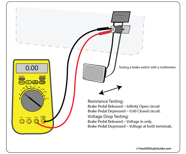 Brake Switch Test Multimeter