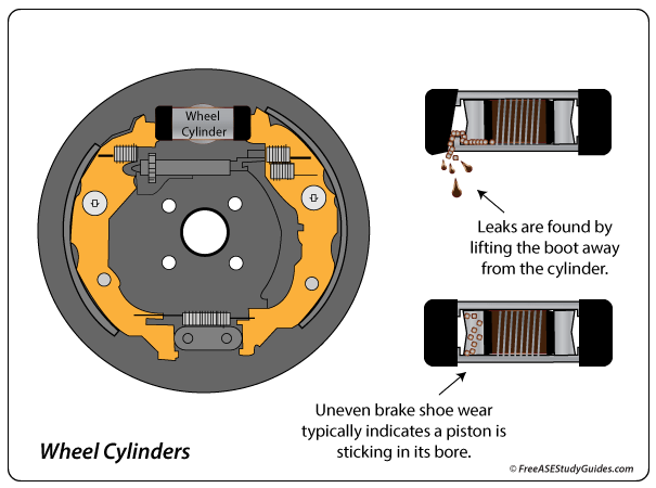 Leaking and sticking wheel cylinder diagnosis explained in illustration.