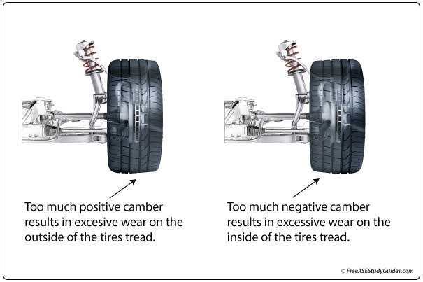 Camber tire wear.