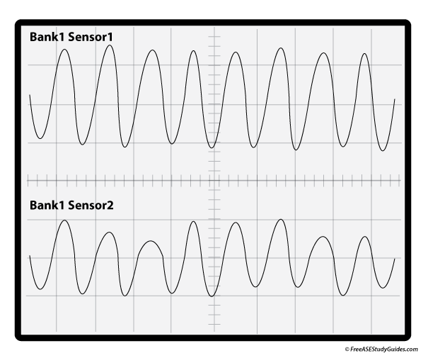 A bad catalyst monitor waveform.
