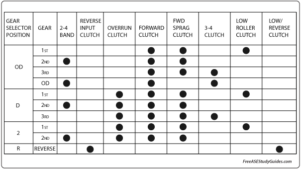 Clutch and Band Chart
