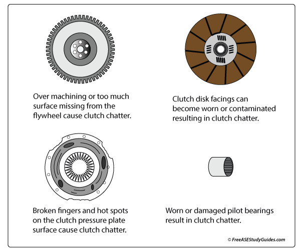 Inspection of manual transmission clutch disc.