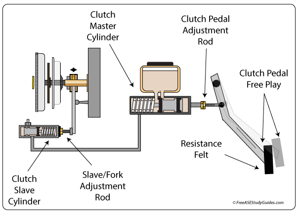 Clutch pedal free play adjustments.