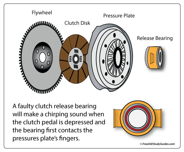 Clutch release bearing location.