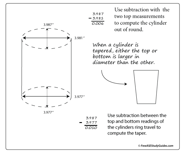cylinder out of round