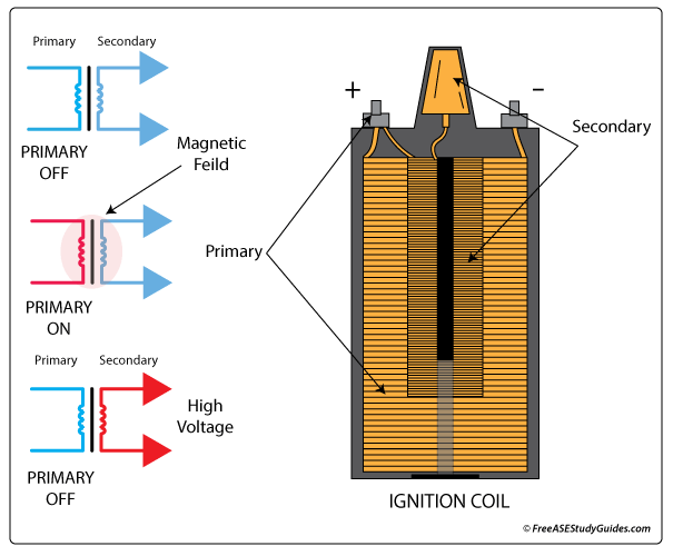 diagram ignition coil weak ignition coil causes misfire ignition coil circuit diagram at et-consult.org