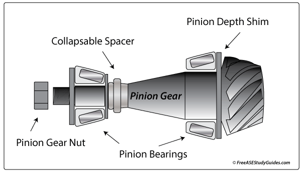 Collapsible Spacer and Pinion Bearing Preload