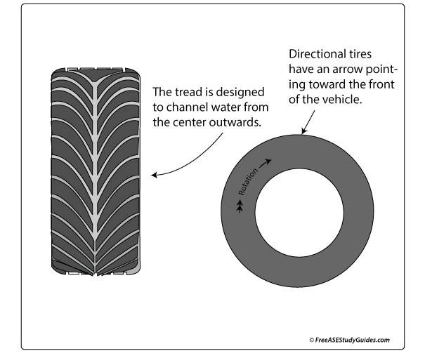 Directional Tires Function And Mounting