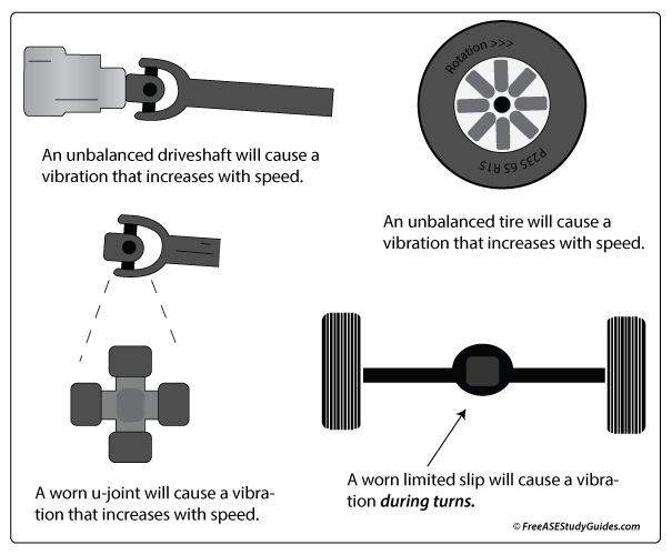 Causes of vibrations in an automobile.