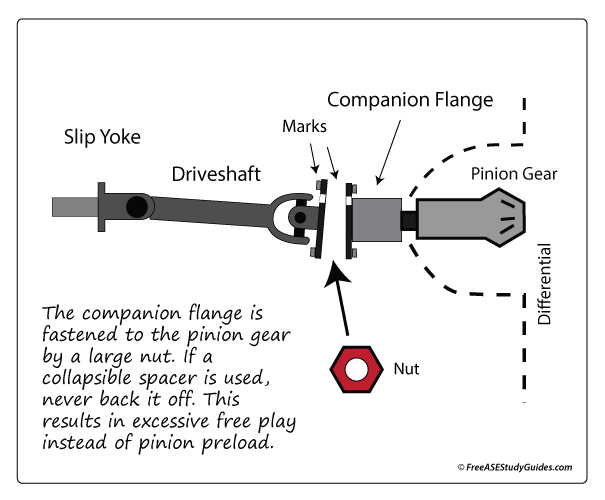 Driveshaft companion flange location.