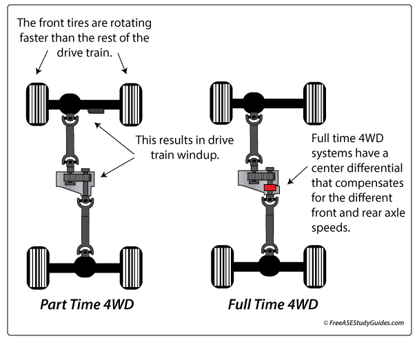 Drivetrain Windup on 1999 jeep cherokee engine diagram