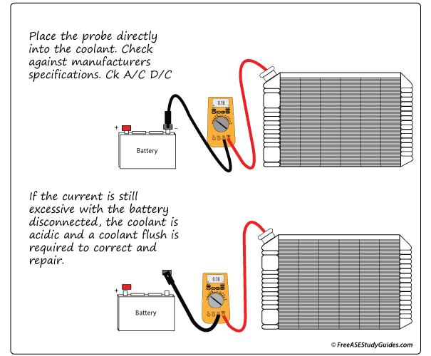 Electrolysis in the Cooling System