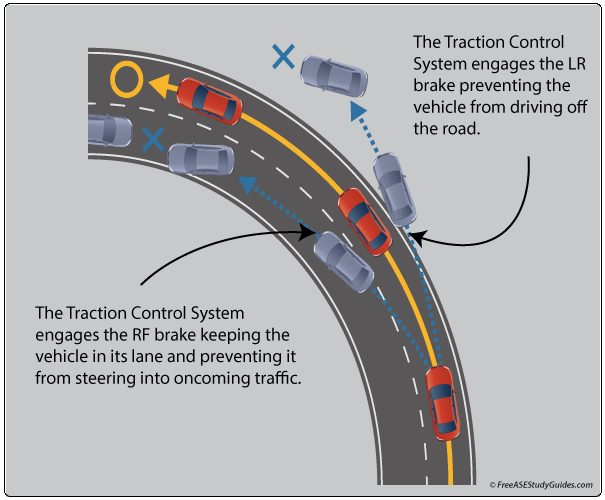 Electronic Stability Control >> Electronic Traction Control Diagnosis