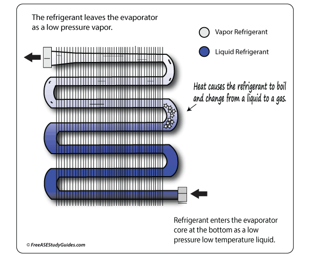 A/C Evaporators Function