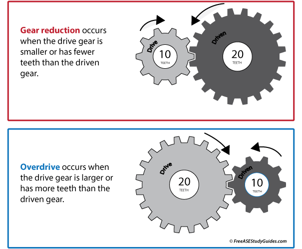 Gear Ratios: Gear reduction vs overdrive