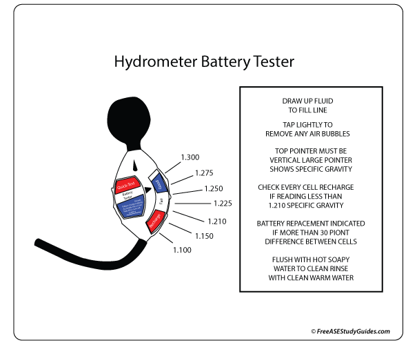 Battery Specific Gravity Test: Battery Hydrometer Test