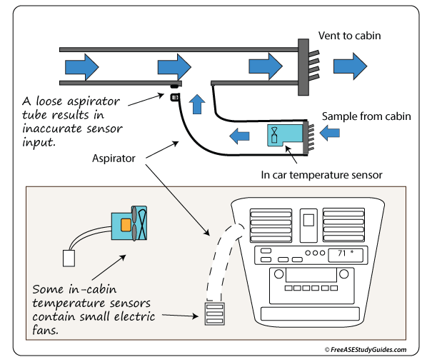 car temperature sensor location