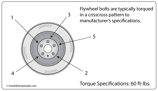 A Rattling Noise the Behind Engine - Loose Flywheel Bolts