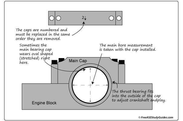 Main Bearing Caps and Measurements