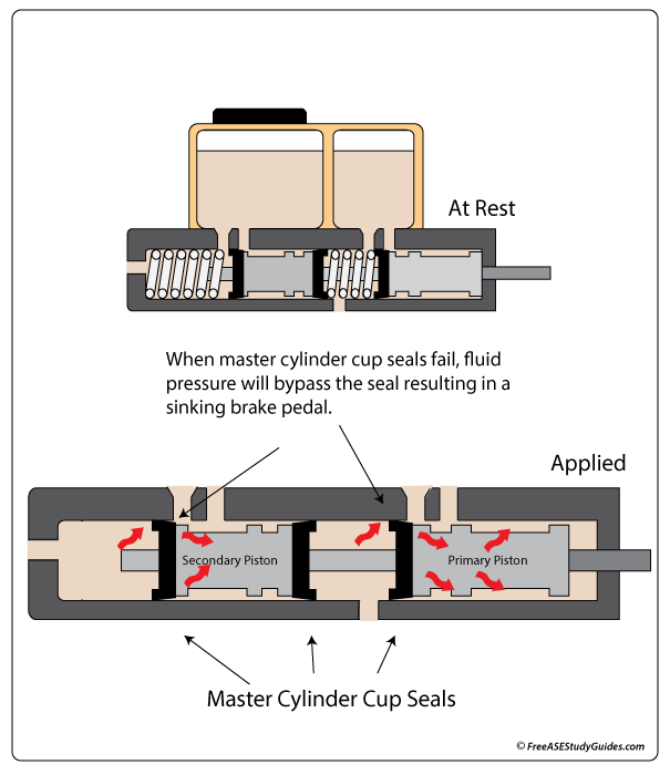 Master cylinders have cup seals that can cause internal leaks.