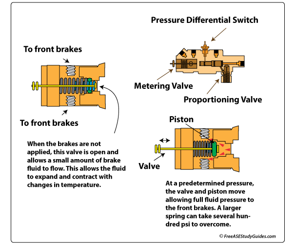 Learn Automotive Brakes Diagnose Metering Proportioning