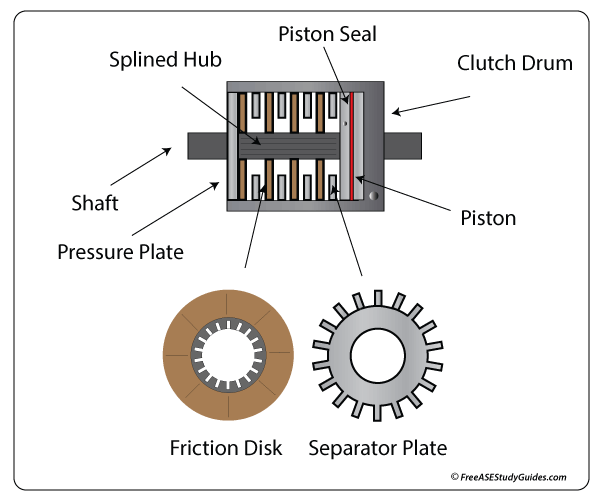 Multiple Disk Clutch Assembly