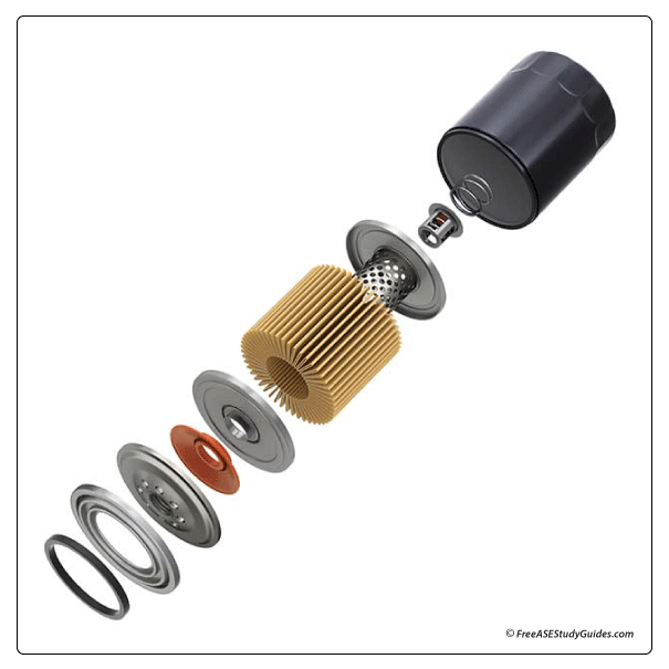 The exploded view of the inside of an oil filter.