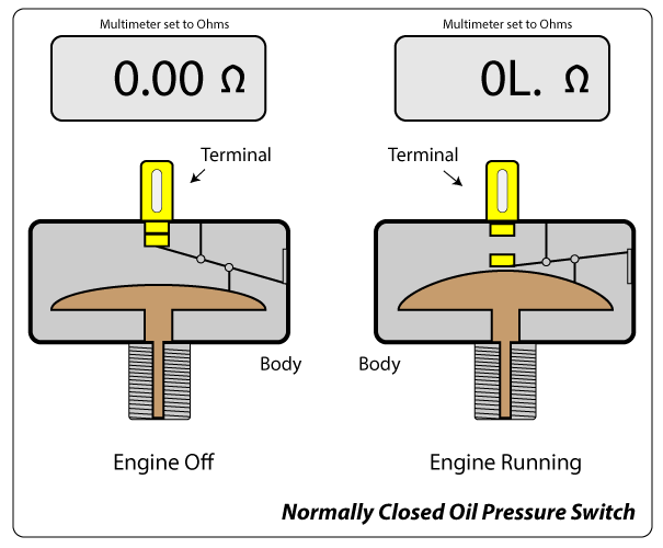 Oil Pressure Switch Diagnosis and Testing