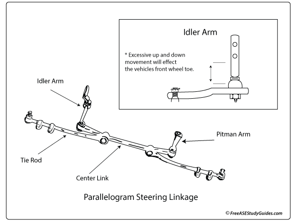 Parallelagram steering linkage with an idler arm.