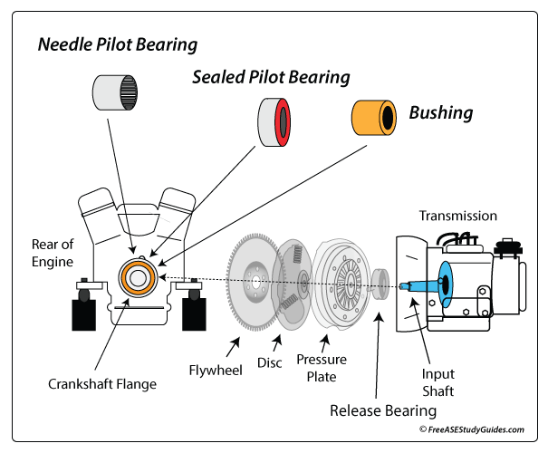 manual transmission pilot bearing diagnosis