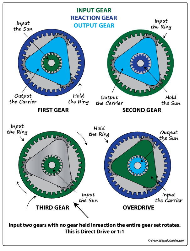 Planetary Gear Set >> Transmission Troubleshoot Fading Whining Noise