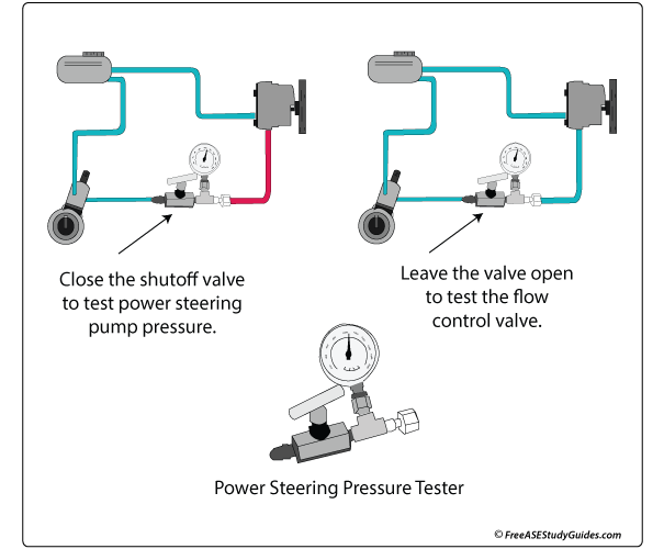 power steering pump pressure test  troubleshooting