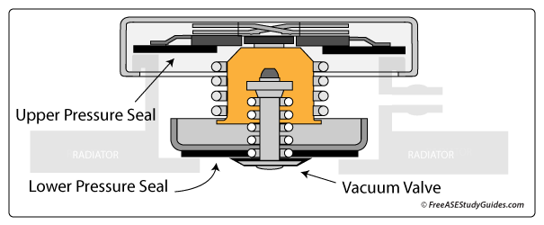 Radiator Cap Function And Operation