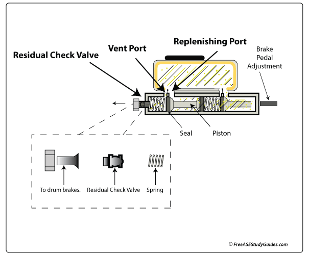 Air Brake System Diagram Two Way Check Valve Trusted Wiring Diagram