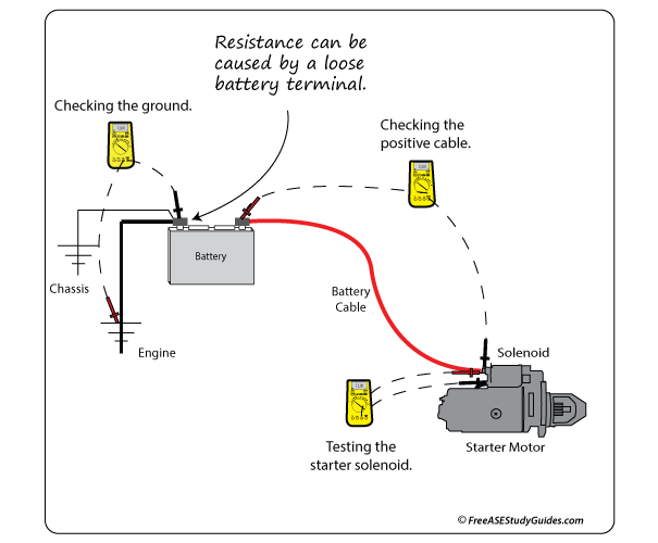 esting for Resistance in a Circuit